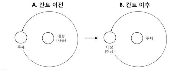 칸트의 인식론 전환.jpg